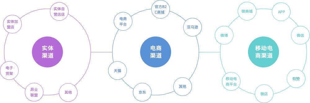 科傳O2O全渠道零售解決方案實現實體渠道、電商管理渠道以及移動互聯網+三方面運營結合。