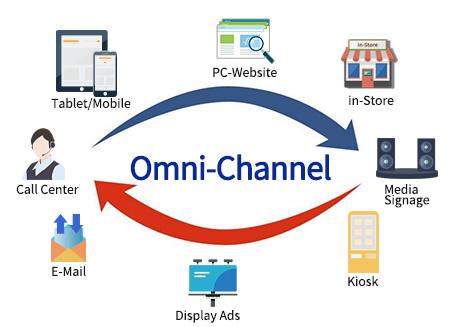 """科傳O2O全渠道零售解決方案開啟傳統企業的""""互聯網+""""新思維,提高企業產品及服務價值。"""